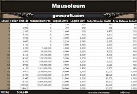 mausoleum cost new building mausoleum gowcraft of war help guides