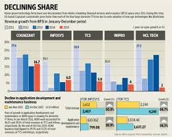 slowing growth in revenues from bfsi a worry for indian it firms