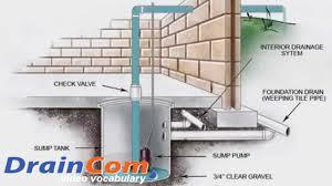 sump pump installation how to video made by draincom com youtube