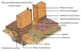 Come Costruire Un Pollaio In Legno by Costruire In Terra Cruda Faidanoi It Costruzioni