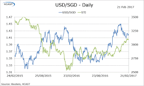 Usd To Sgd Forex Analysis Singapore Flows Usd Sgd Breaks Above 1 42