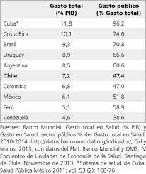 tabla de ingresos para medical 2016 el sistema de salud de chile una tarea pendiente