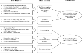 barriers and facilitators related to the implementation of