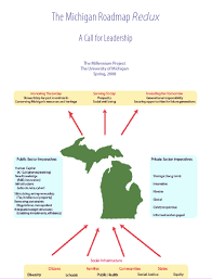 Michigan Road Map by The Millennium Project