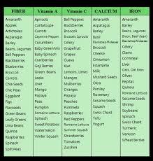 food cravings chart understanding food cravings chart google