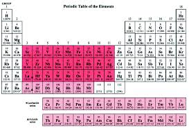 Fe On The Periodic Table A Millennial Overview Of Transition Metal Chemistry Journal Of