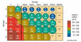 atomic radius the periodic law