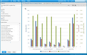 Cost To Build Report Reporting Software Tibco Jaspersoft