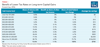 what is the effect of a lower tax rate for capital gains tax