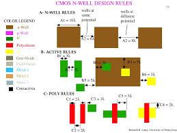layout design cmos layout rules
