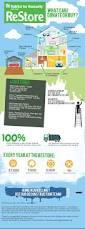 Bathroom Vanity St Louis by Best 25 Habitat For Humanity Restore Ideas On Pinterest Habitat