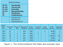 Fact Tables Data Warehouse How Do You Roll Up Header Level Values On A Fact