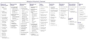 Site Map Sitemap Mediaevum De