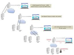 big ip gtm configuring dnssec