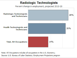 radiologic technologist resume skills what kind of work does a radiology tech do day to day radiology