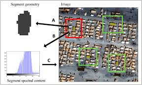 remote sensing free full text classifier directed data