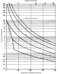 ethylene glycol viscosity table answer center