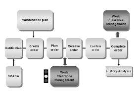 sap tutorial ppt sap pm tutorials plant maintenance module training materials