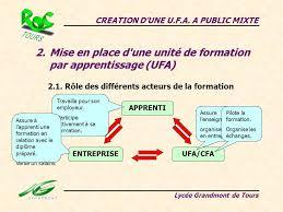 Mise En Place D Une Creation D Une U F A A Mixte Ppt Télécharger