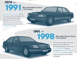 future mercedes s class mercedes s class evolution u2013 past present and future image 179400