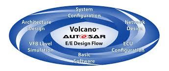 ecu design with autosar mentor graphics