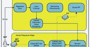 membuat npwp lewat online tata cara pendaftaran npwp online dengan sistem e registration