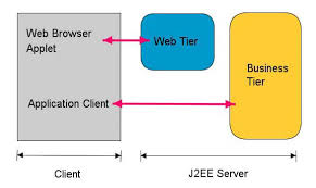 j2ee overview it training and consulting u2013 exforsys