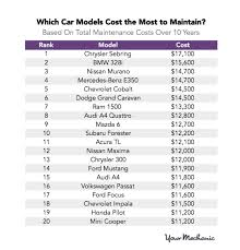lexus extended warranty cost lexus cost among the least in 10 year maintenance whylexus