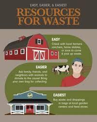 Garden Fertilizer Types - using animal waste as garden fertilzer which animals are best