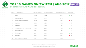 pubg rankings august s most watched games on twitch playerunknown s