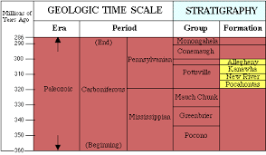 climate during the carboniferous period