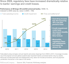 objective for banking resume a best practice model for bank compliance mckinsey company since 2009 regulatory fees have increased dramatically relative to banks earnings and credit losses