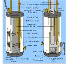 rheem professional series water heater versus rheem performance