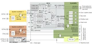 mcg floor plan µtasker mcg configuration support