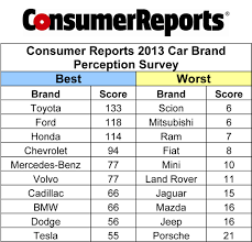mazda car brand consumer reports u0027 2013 car brand perception survey consumers rank