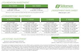 Loan Spreadsheet Calculator by Rates The Solomon Foundation