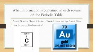 What S The Periodic Table Unit 2 U2013 Lesson 5 The Periodic Table Ppt Online Download
