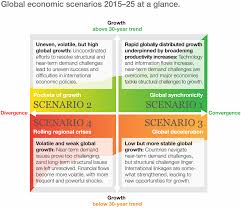 shifting tides global economic scenarios for 2015 u201325 mckinsey