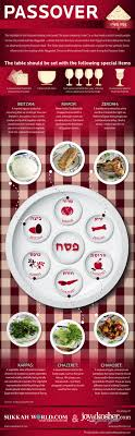 pesach seder plate passover seder plate visual ly