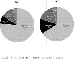 federal register federal motor vehicle safety standards