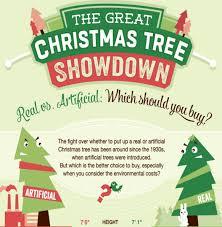 christmas tree showdown infographic visual ly