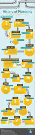 best 25 plumbing ideas only on pinterest plumbing tools the history of plumbing infographic