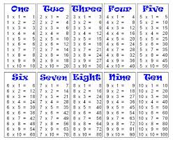multiplication table the 25 best times table chart ideas on
