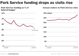 the park service s to entry fees could fix its