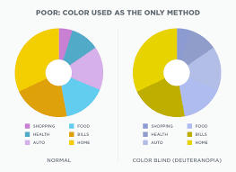 Examples Of Color Blindness Understanding Color Blindness A Guide To Accessible Design Crux