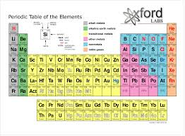Periodic Table With Charges Periodic Table Chemistry Pinterest Periodic Table And Chemistry