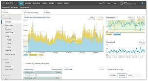 top 10 server u0026 application monitoring tools u2013 acronis