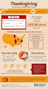 thanksgiving facts the random stuff you want to