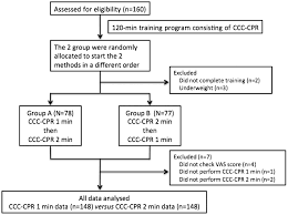 quality of continuous chest compressions performed for one or two