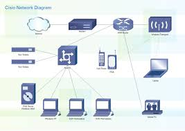 Home Lan Network Design Linux Network Diagram Software Diagramming Your Network Better